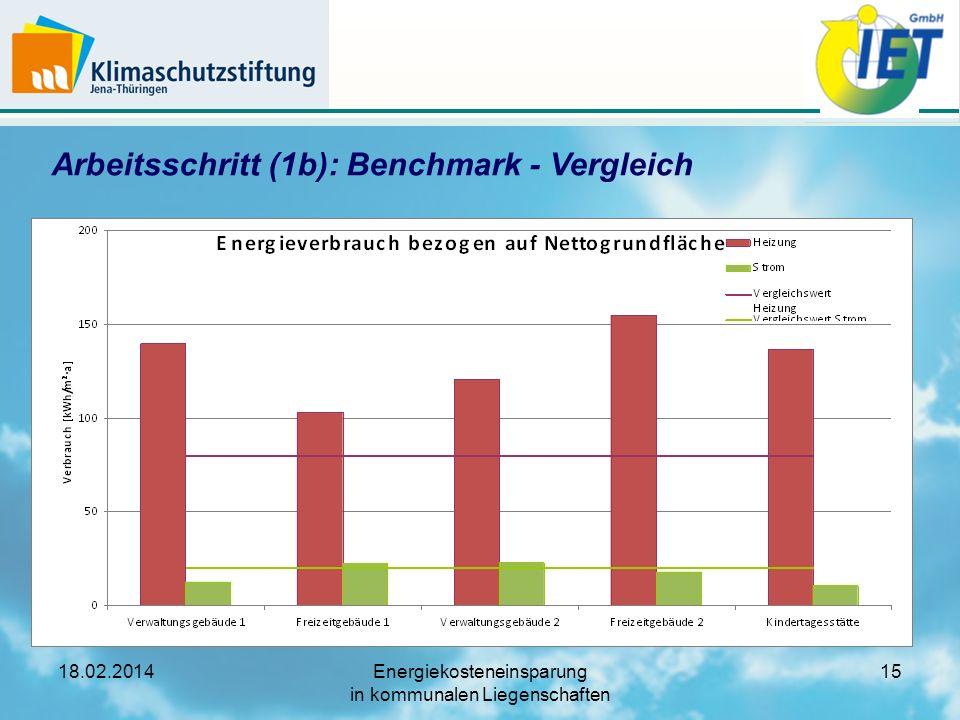 Arbeitsschritt (1b): Benchmark - Vergleich