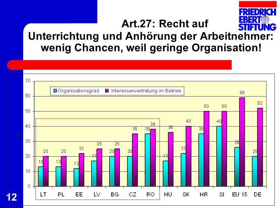Art.27: Recht auf Unterrichtung und Anhörung der Arbeitnehmer: wenig Chancen, weil geringe Organisation!