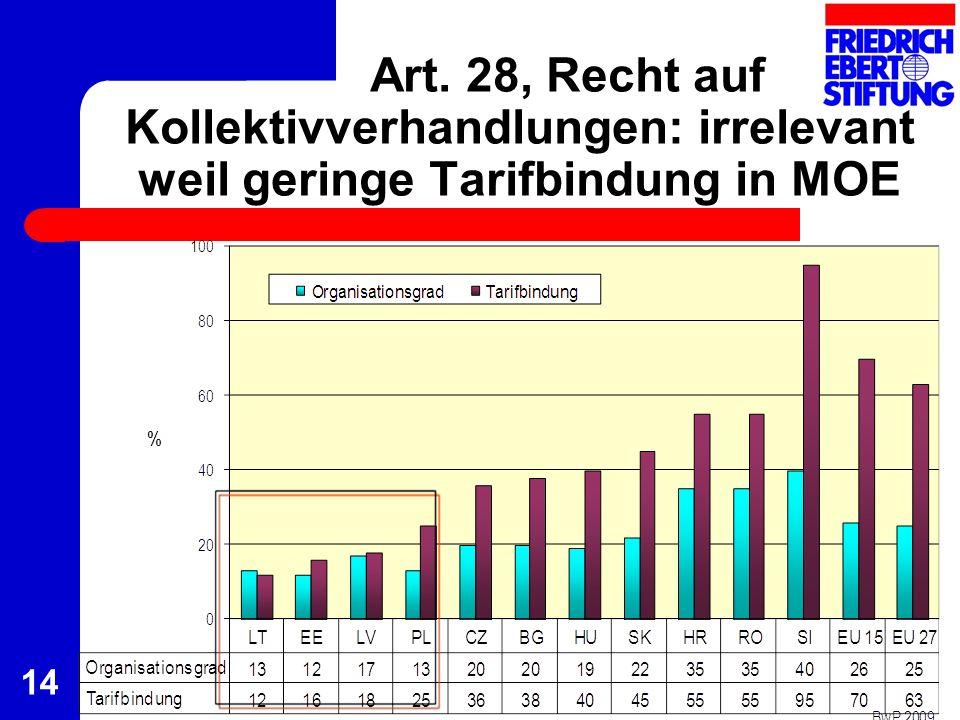 Art. 28, Recht auf Kollektivverhandlungen: irrelevant weil geringe Tarifbindung in MOE