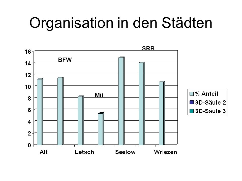 Organisation in den Städten