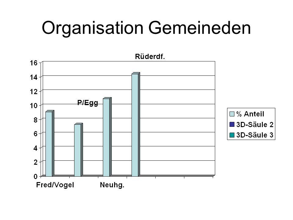 Organisation Gemeineden