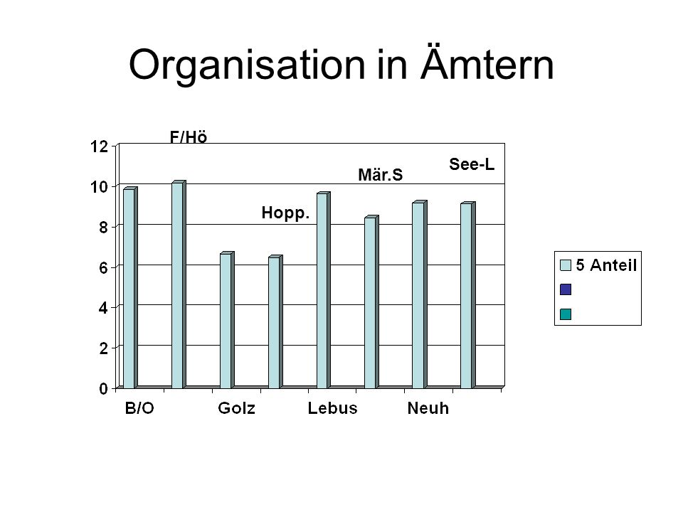 Organisation in Ämtern
