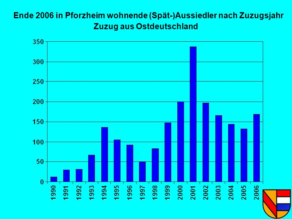 Ende 2006 in Pforzheim wohnende (Spät-)Aussiedler nach Zuzugsjahr