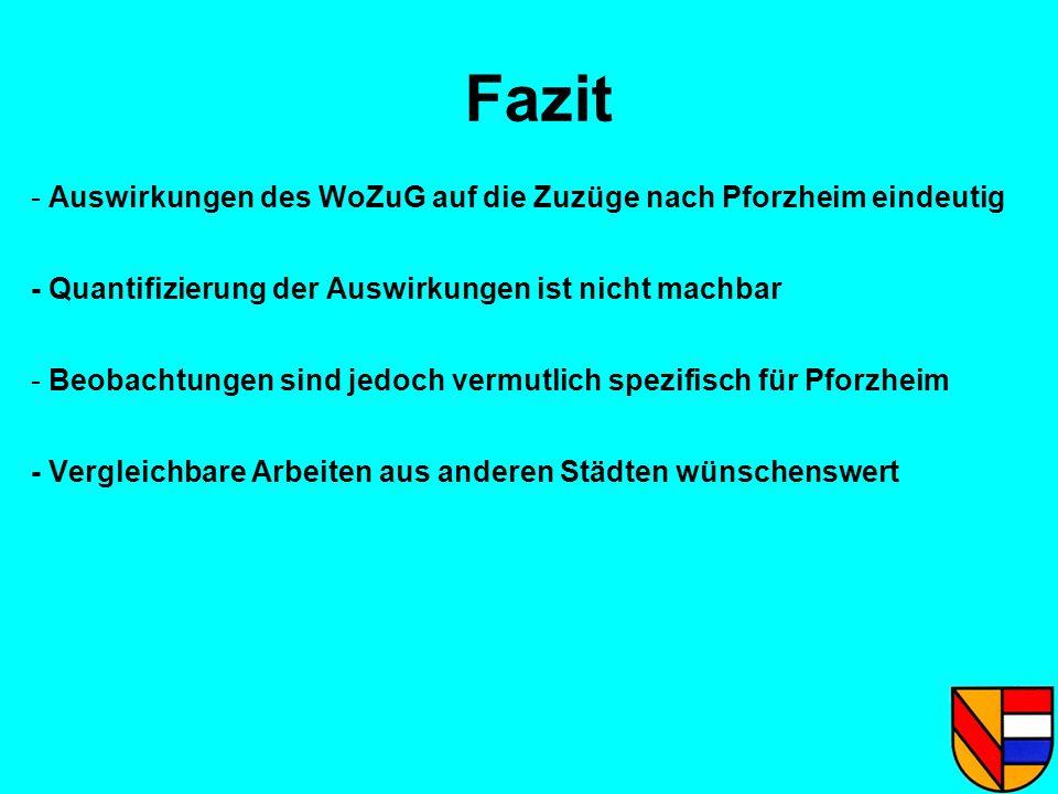 Fazit Auswirkungen des WoZuG auf die Zuzüge nach Pforzheim eindeutig