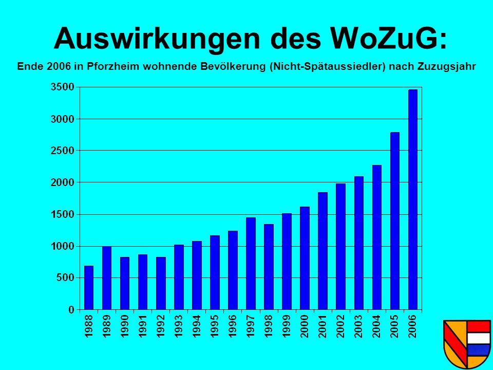 Auswirkungen des WoZuG: