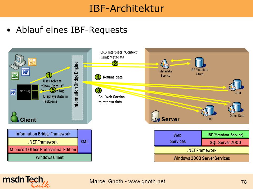 IBF-Architektur Ablauf eines IBF-Requests 2 1 4 5 3 Client Server