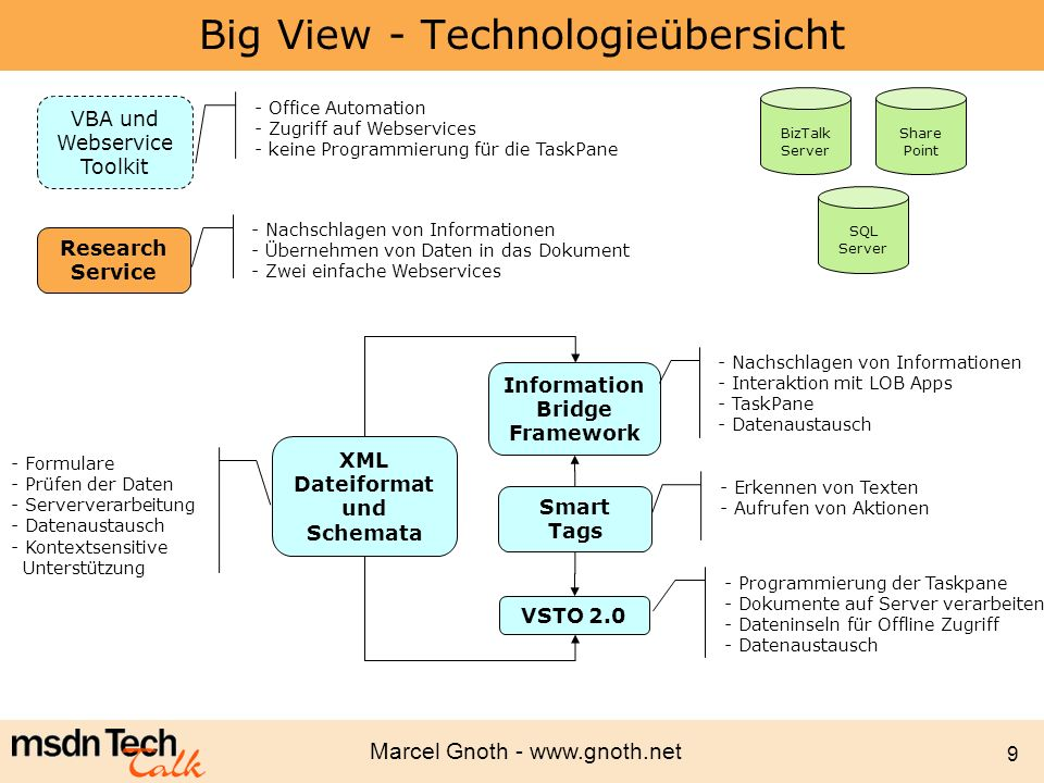 Big View - Technologieübersicht