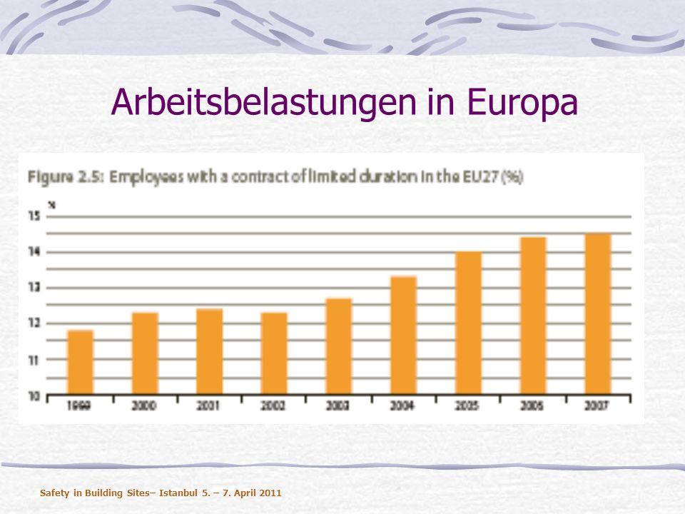 Arbeitsbelastungen in Europa