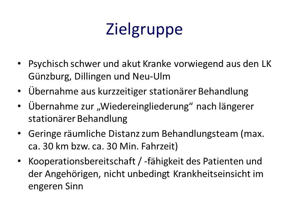 ZielgruppePsychisch schwer und akut Kranke vorwiegend aus den LK Günzburg, Dillingen und Neu-Ulm. Übernahme aus kurzzeitiger stationärer Behandlung.