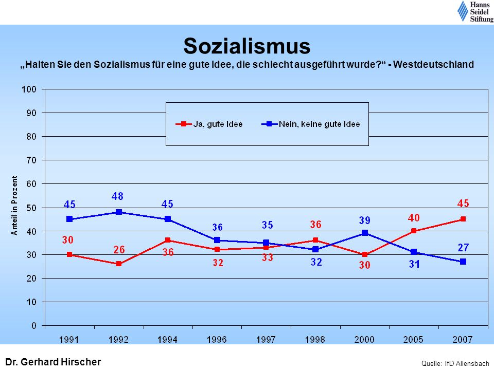 """Sozialismus """"Halten Sie den Sozialismus für eine gute Idee, die schlecht ausgeführt wurde - Westdeutschland"""