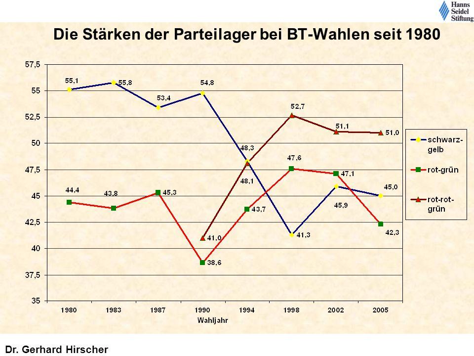 Die Stärken der Parteilager bei BT-Wahlen seit 1980