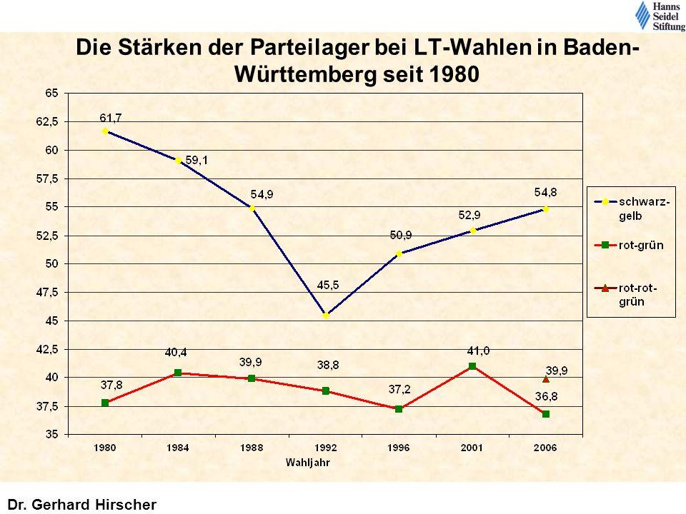 Die Stärken der Parteilager bei LT-Wahlen in Baden-Württemberg seit 1980