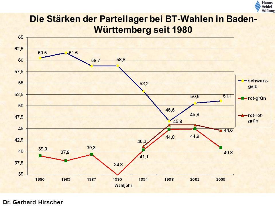 Die Stärken der Parteilager bei BT-Wahlen in Baden-Württemberg seit 1980