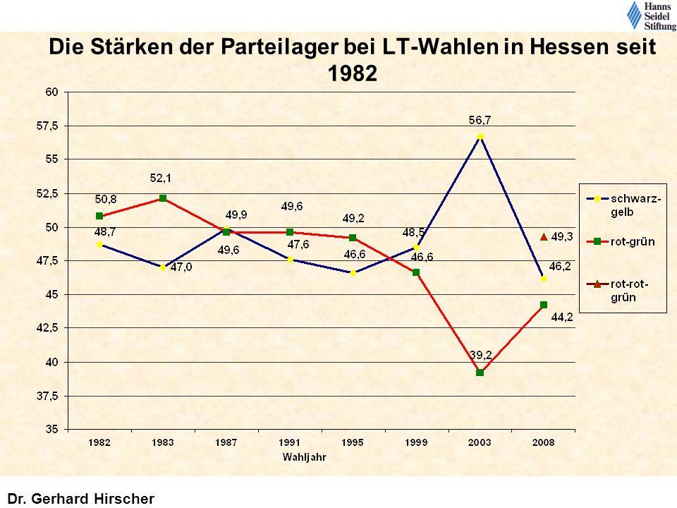 Die Stärken der Parteilager bei LT-Wahlen in Hessen seit 1982