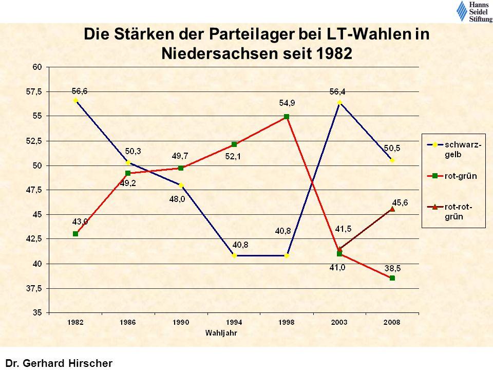 Die Stärken der Parteilager bei LT-Wahlen in Niedersachsen seit 1982