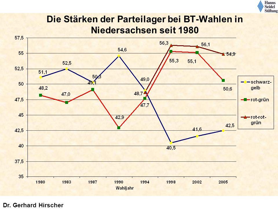 Die Stärken der Parteilager bei BT-Wahlen in Niedersachsen seit 1980