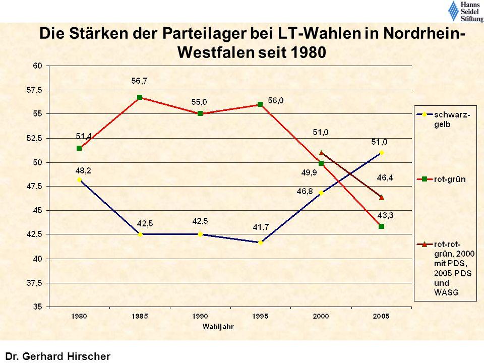 Die Stärken der Parteilager bei LT-Wahlen in Nordrhein-Westfalen seit 1980