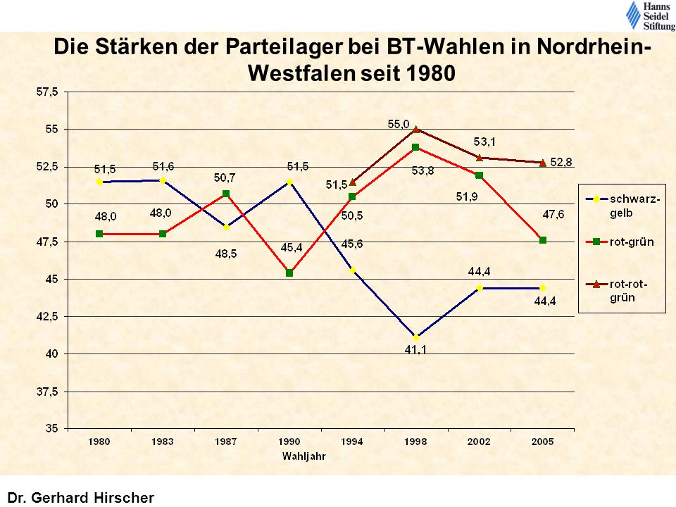 Die Stärken der Parteilager bei BT-Wahlen in Nordrhein-Westfalen seit 1980
