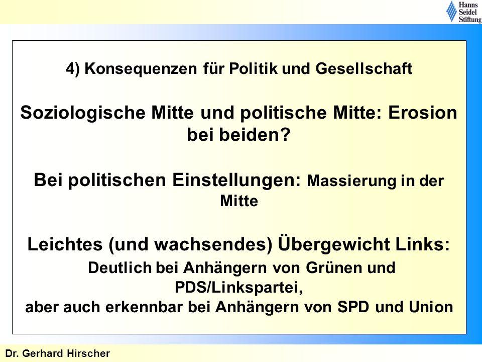 4) Konsequenzen für Politik und Gesellschaft Soziologische Mitte und politische Mitte: Erosion bei beiden Bei politischen Einstellungen: Massierung in der Mitte Leichtes (und wachsendes) Übergewicht Links: Deutlich bei Anhängern von Grünen und PDS/Linkspartei, aber auch erkennbar bei Anhängern von SPD und Union