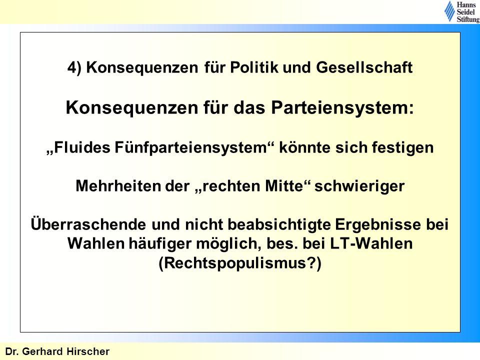"""4) Konsequenzen für Politik und Gesellschaft Konsequenzen für das Parteiensystem: """"Fluides Fünfparteiensystem könnte sich festigen Mehrheiten der """"rechten Mitte schwieriger Überraschende und nicht beabsichtigte Ergebnisse bei Wahlen häufiger möglich, bes. bei LT-Wahlen (Rechtspopulismus )"""