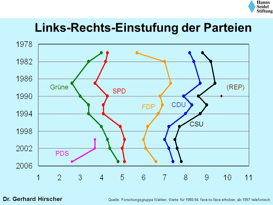 Links-Rechts-Einstufung der Parteien