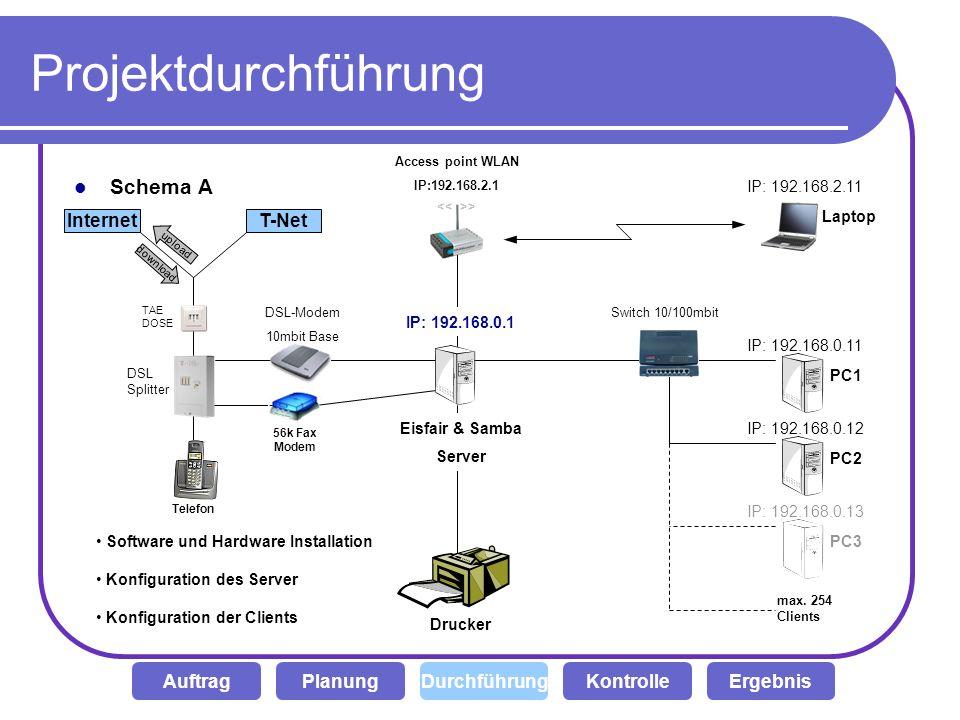 Projektdurchführung Schema A Internet T-Net Auftrag Planung