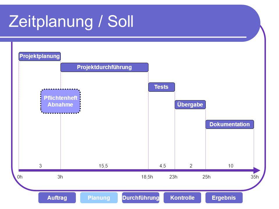 Zeitplanung / Soll Projektplanung Projektdurchführung Tests