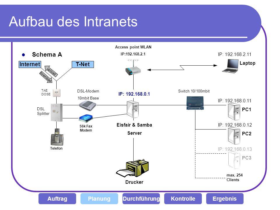 Aufbau des Intranets Schema A Internet T-Net Auftrag Planung