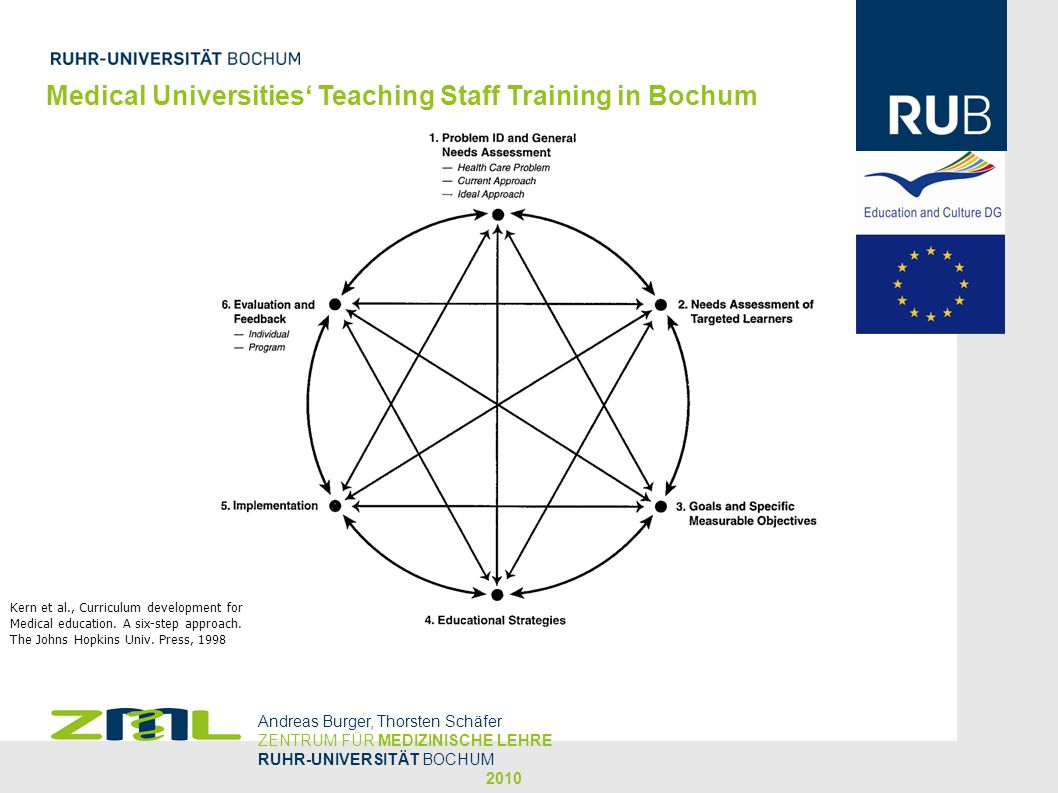 Medical Universities' Teaching Staff Training in Bochum