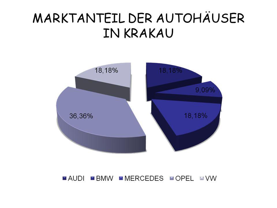 MARKTANTEIL DER AUTOHÄUSER IN KRAKAU