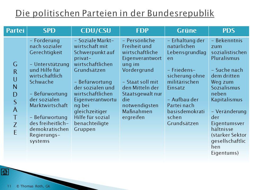 Die politischen Parteien in der Bundesrepublik