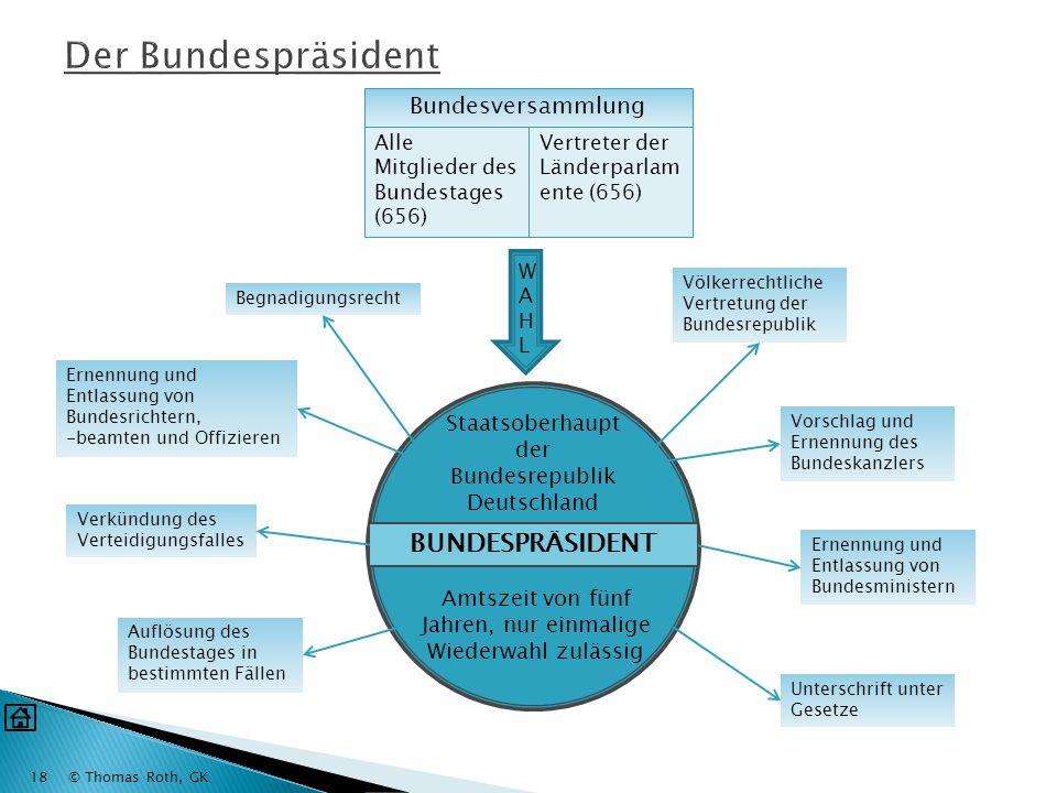 Der Bundespräsident BUNDESPRÄSIDENT Bundesversammlung