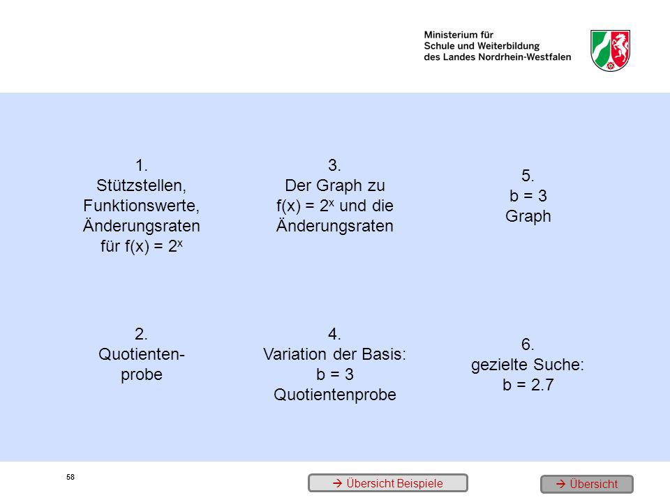 Stützstellen, Funktionswerte, Änderungsraten für f(x) = 2x 3.