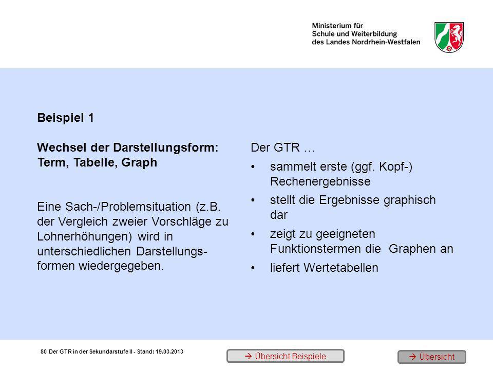 Wechsel der Darstellungsform: Term, Tabelle, Graph