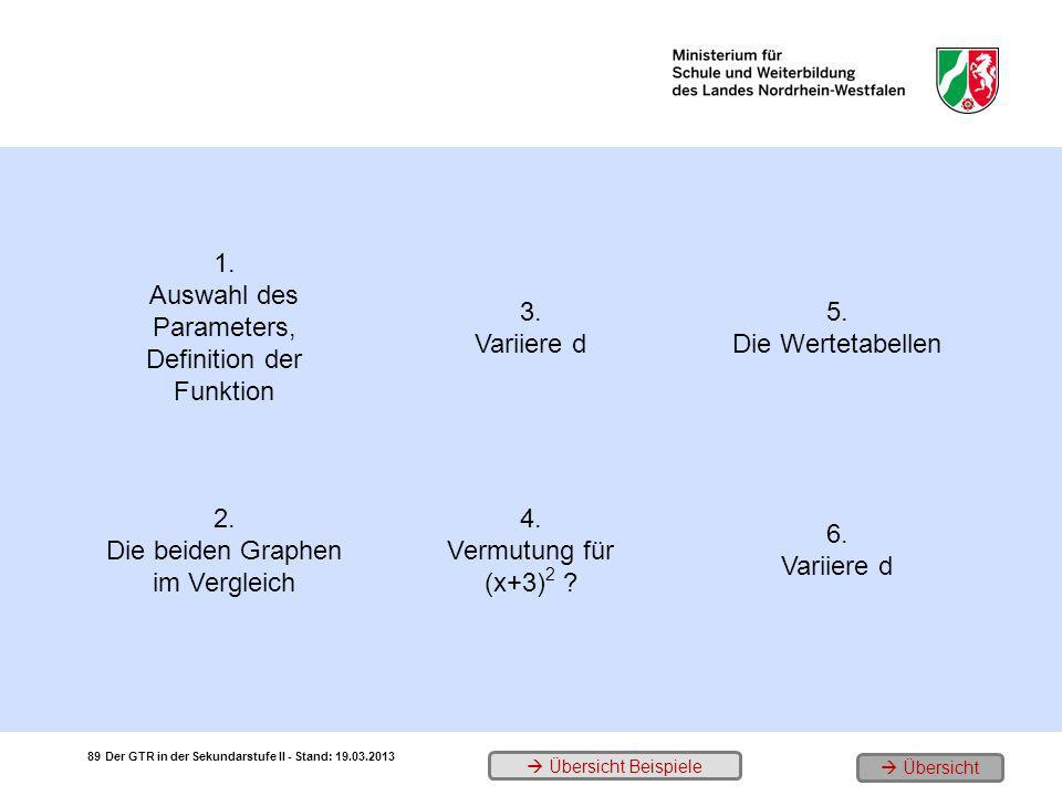 Auswahl des Parameters, Definition der Funktion 3. Variiere d 5.