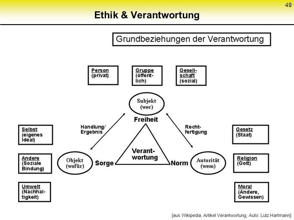 Ethik & Verantwortung