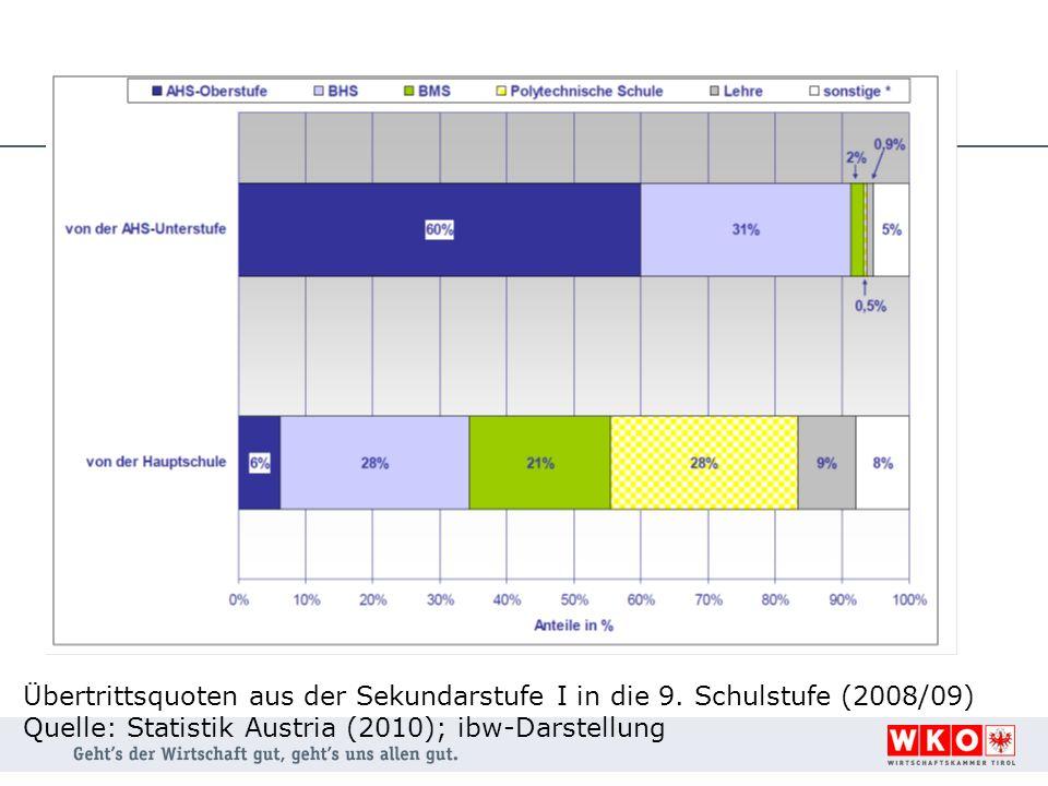 Quelle: Statistik Austria (2010); ibw-Darstellung