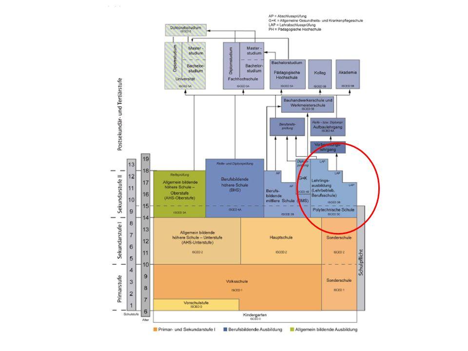 Unterscheidung in eine Primarstufe, Sekundarstufe 1, Sekundarstufe 2 und Postsekundar- und Tertiärbereich