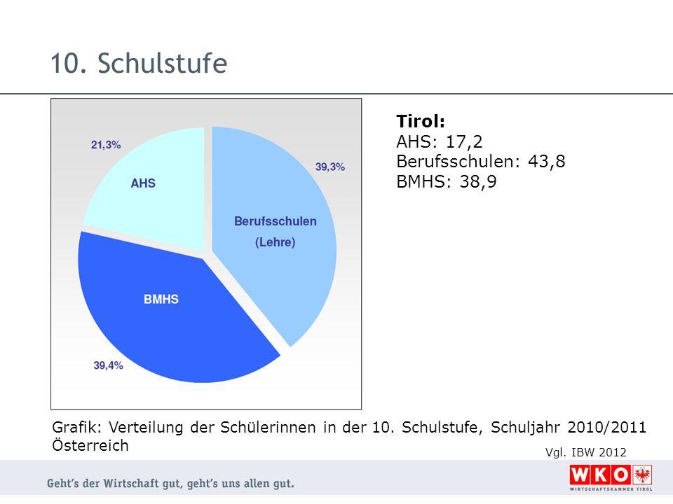 10. Schulstufe Tirol: AHS: 17,2 Berufsschulen: 43,8 BMHS: 38,9