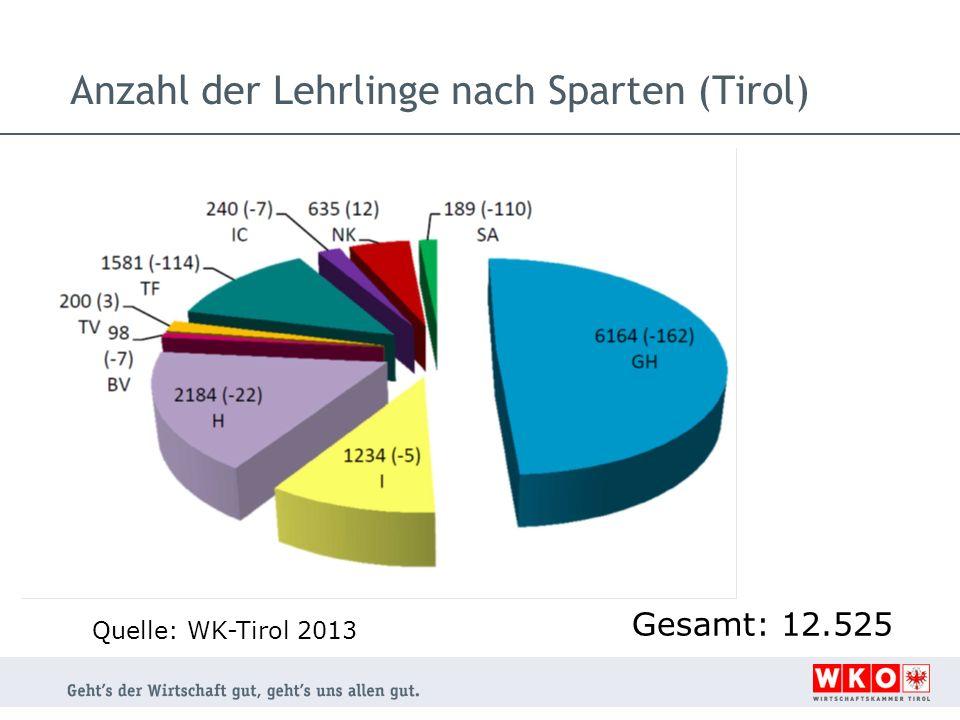 Anzahl der Lehrlinge nach Sparten (Tirol)