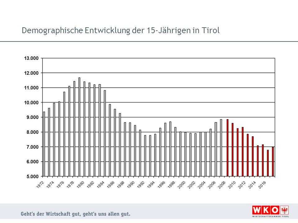 Demographische Entwicklung der 15-Jährigen in Tirol