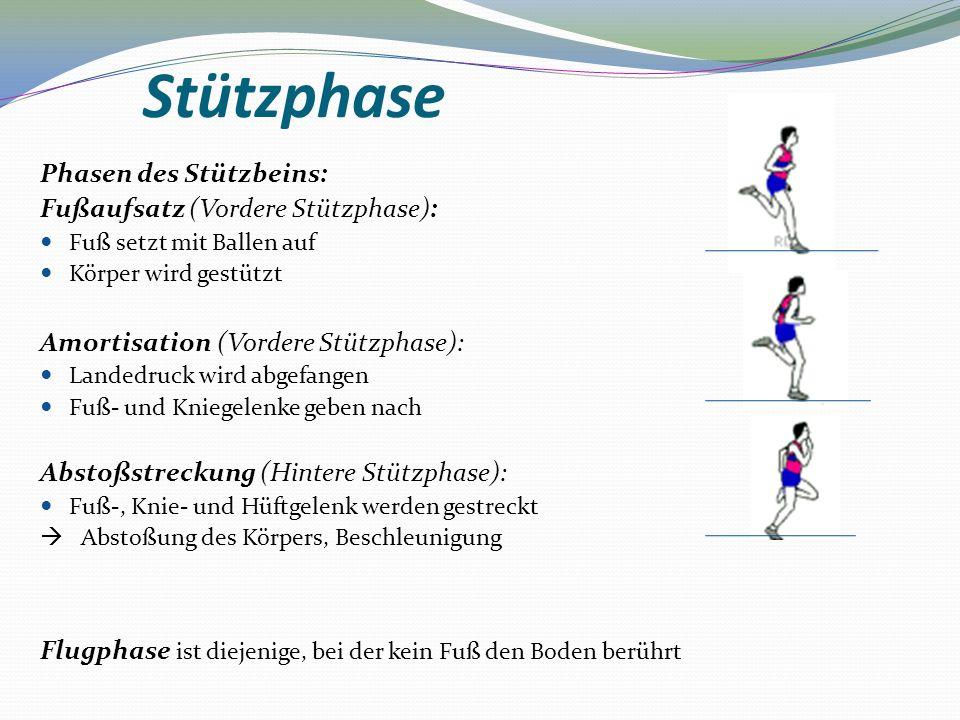 Stützphase Phasen des Stützbeins: Fußaufsatz (Vordere Stützphase):