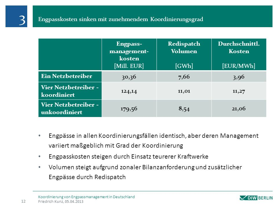 Engpass-management-kosten