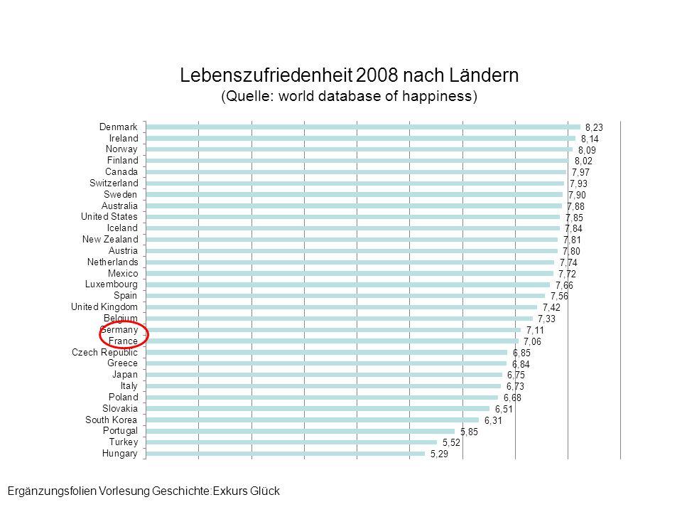 Lebenszufriedenheit 2008 nach Ländern