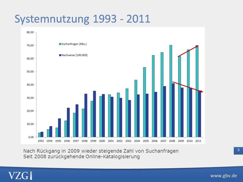 Systemnutzung 1993 - 2011 Nach Rückgang in 2009 wieder steigende Zahl von Suchanfragen Seit 2008 zurückgehende Online-Katalogisierung.