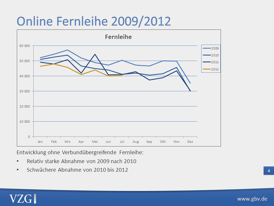 Online Fernleihe 2009/2012 Entwicklung ohne Verbundübergreifende Fernleihe: Relativ starke Abnahme von 2009 nach 2010.