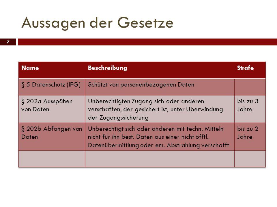 Aussagen der Gesetze Name Beschreibung Strafe § 5 Datenschutz (IFG)