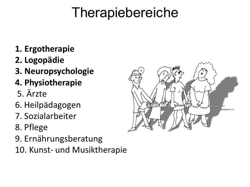 Therapiebereiche 1. Ergotherapie 2. Logopädie 3. Neuropsychologie