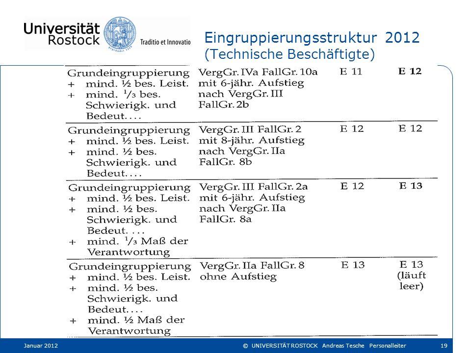 Eingruppierungsstruktur 2012 (Technische Beschäftigte)