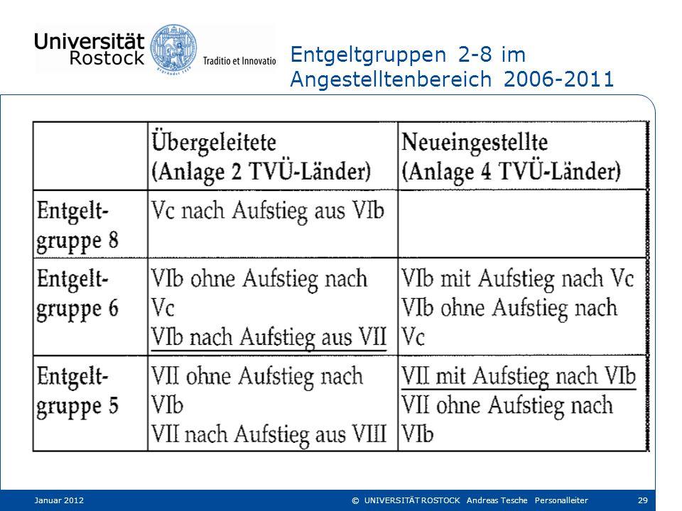 Entgeltgruppen 2-8 im Angestelltenbereich 2006-2011
